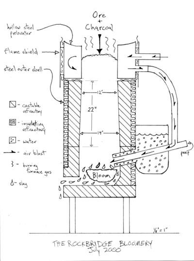 furnace plans